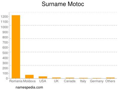 Surname Motoc