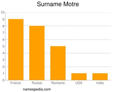 Surname Motre