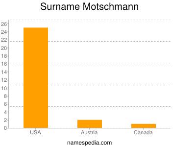 Surname Motschmann