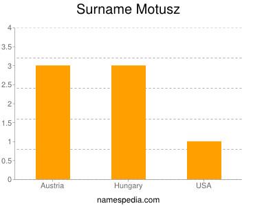 nom Motusz