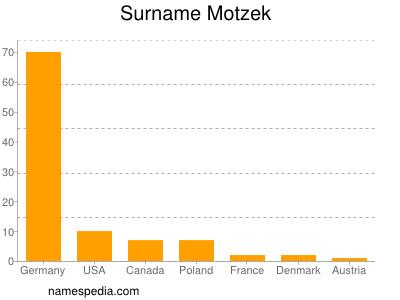 Surname Motzek