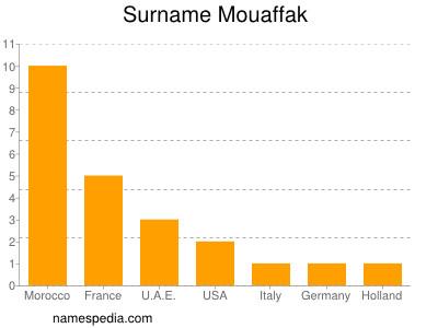 Surname Mouaffak