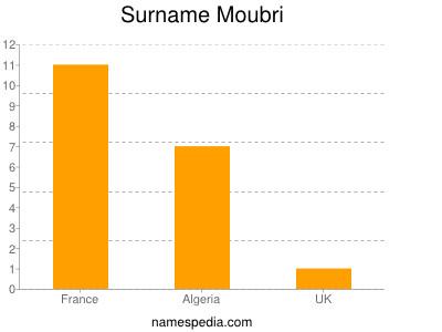 Surname Moubri