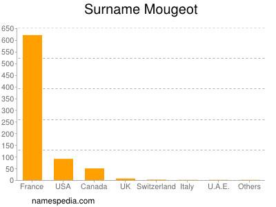 Surname Mougeot