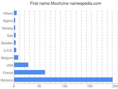 Given name Mouhcine