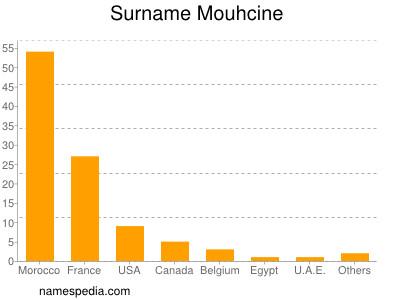 Surname Mouhcine