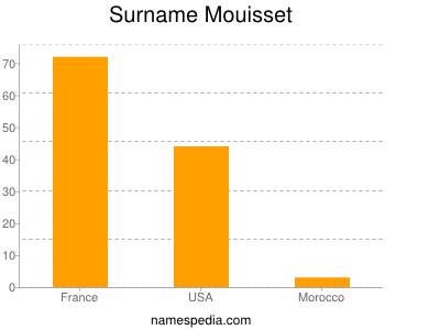 Surname Mouisset