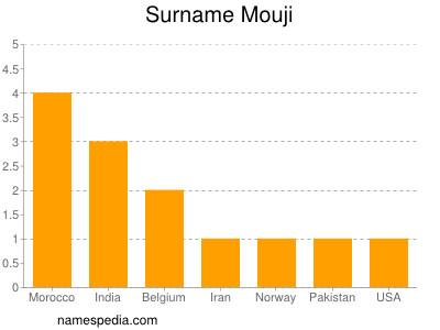 Surname Mouji