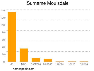 Surname Moulsdale