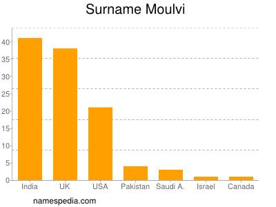 Surname Moulvi