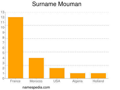 Surname Mouman