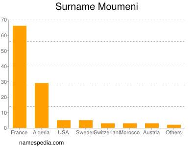 Familiennamen Moumeni