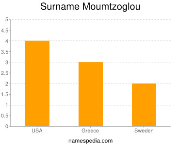 Surname Moumtzoglou