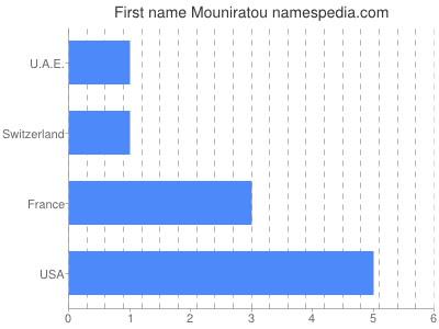 Given name Mouniratou
