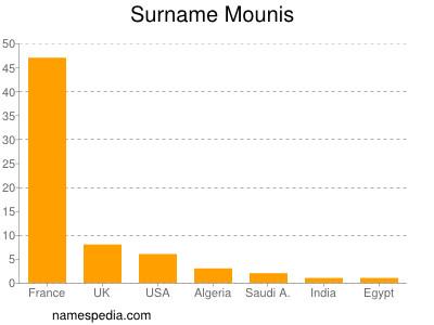 Surname Mounis