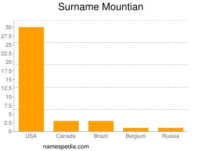 Surname Mountian