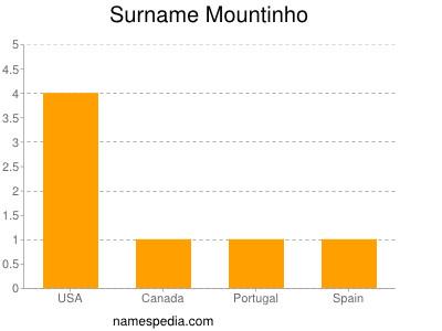 Surname Mountinho
