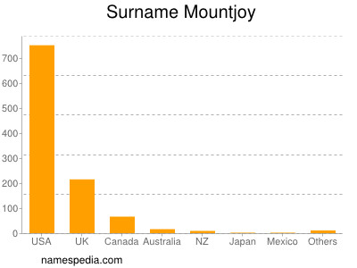 Surname Mountjoy