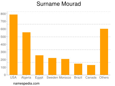 Surname Mourad
