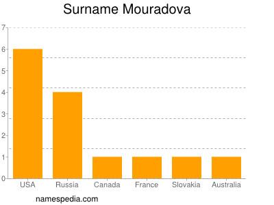 Surname Mouradova