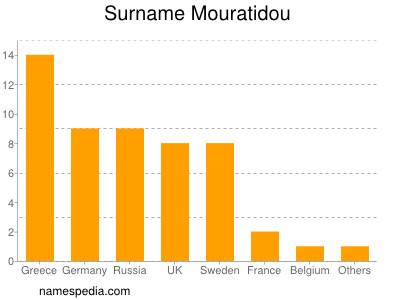 Surname Mouratidou