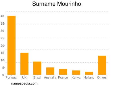 Surname Mourinho