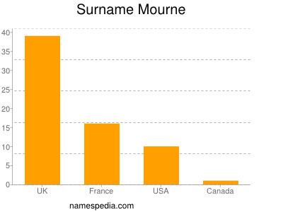 Surname Mourne