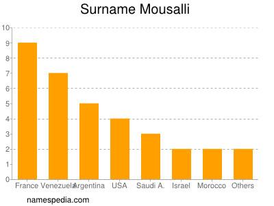 Surname Mousalli