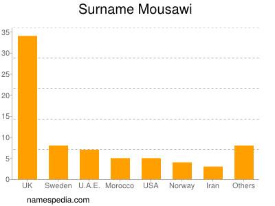 Surname Mousawi