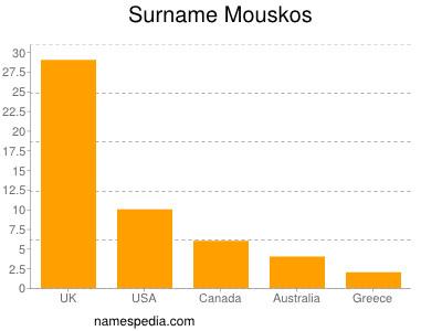 Surname Mouskos