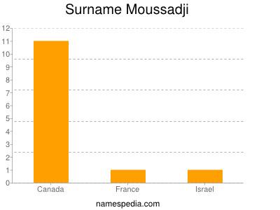 Surname Moussadji