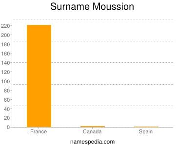 Surname Moussion