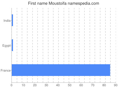 Given name Moustoifa