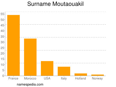 Surname Moutaouakil