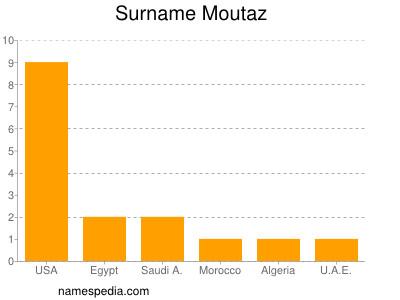 nom Moutaz