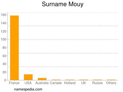 nom Mouy