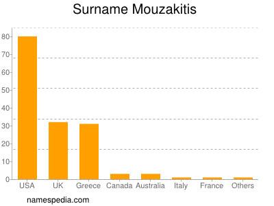 Surname Mouzakitis