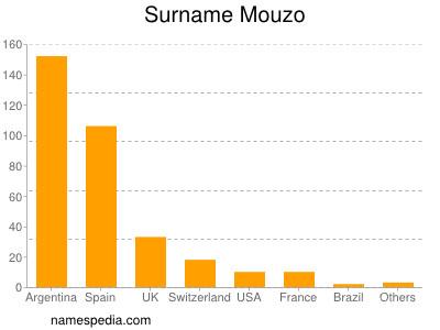 Surname Mouzo