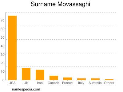 Surname Movassaghi