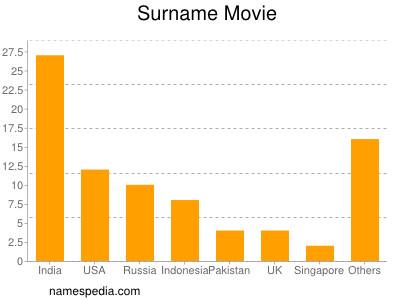 Surname Movie