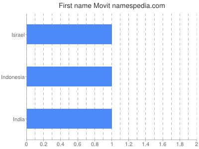 Given name Movit