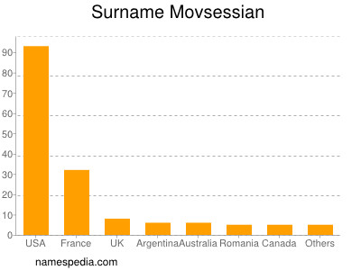 Surname Movsessian