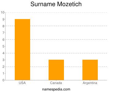 Surname Mozetich