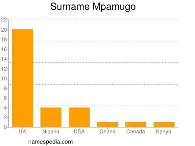 Surname Mpamugo