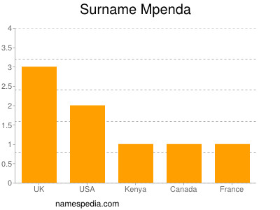 Surname Mpenda