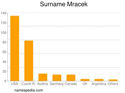 Surname Mracek