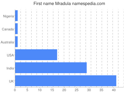 Given name Mradula