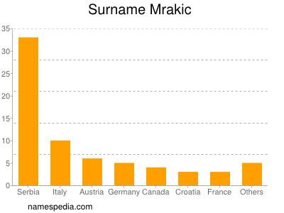 Surname Mrakic