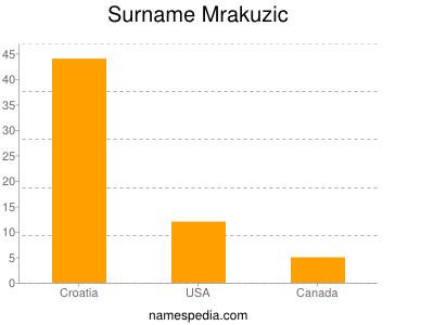 Surname Mrakuzic