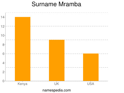 Surname Mramba